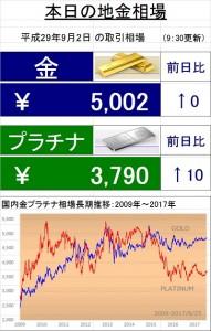 地金相場(2017.9.2)